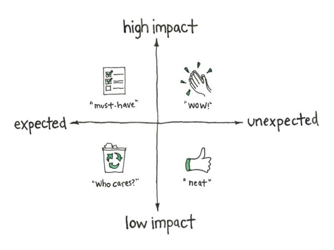 PRODUCT vs. PROJECT