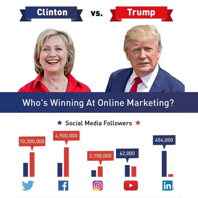 Trump vs Clinton - Phe nào làm truyền thông online giỏi hơn?